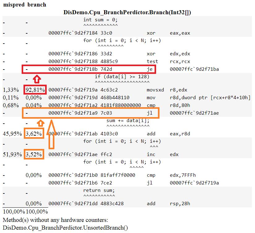 Disassembling  NET Code with BenchmarkDotNet – Adam Sitnik