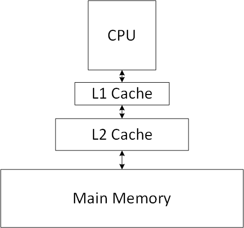 How CPU Cache work