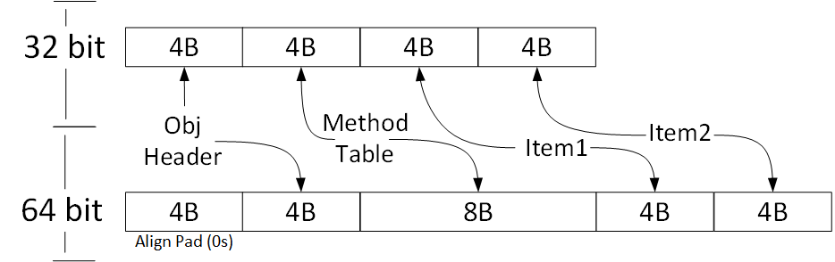 Reference Type Memory Layout