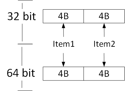 Value Type Memory Layout